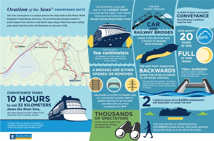 Ovation of the Seas Conveyance Infographic low res